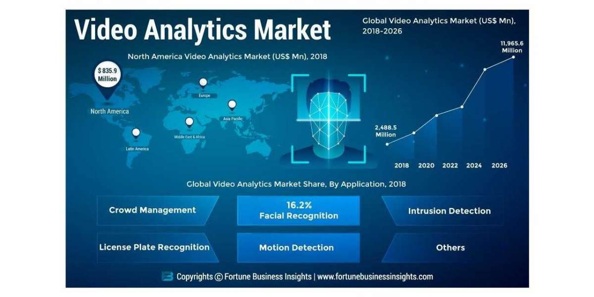 Video Analytics Market High Capita Expenditure And High Growth Rate Till 2026