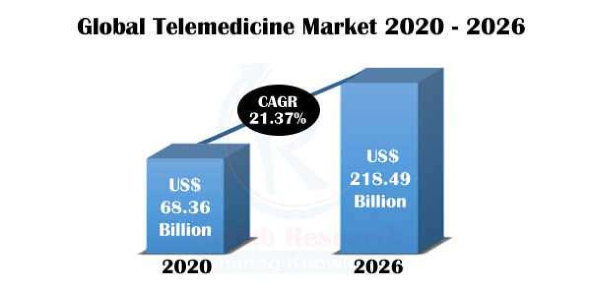Telemedicine Market, Industry Trends, Growth, Companies, Forecast by 2026