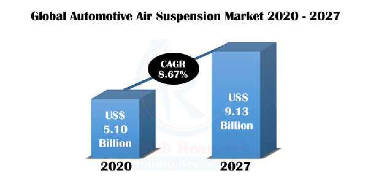 Automotive Air Suspension Market by Technology, Companies, Forecast by 2027