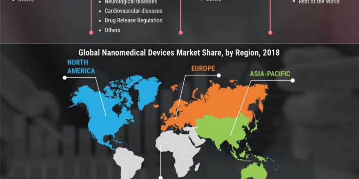 Growth Analysis on Nanomedical devices and therapeutics market Trends and Demand